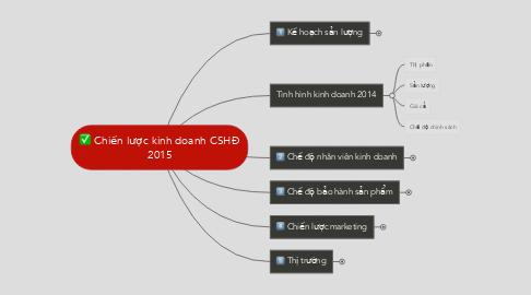 Mind Map: Chiến lược kinh doanh CSHĐ 2015
