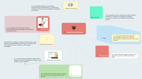 Mind Map: Accesorios de Windows
