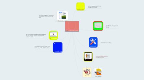 Mind Map: Accesorios de Windows
