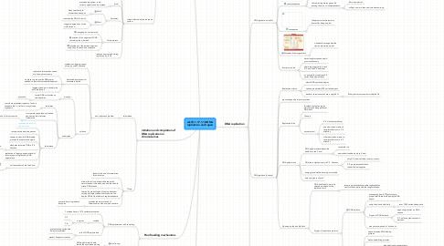 Mind Map: wk10-1.17-1.18:DNA replication and repair