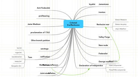 Mind Map: Colonial Era/Revlouion