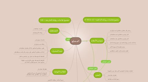 Mind Map: المضلع