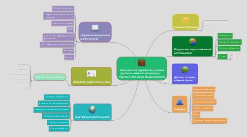 Mind Map: Электронное портфолио учителя русского языка и литературы     Чудиной Светланы Владимировны