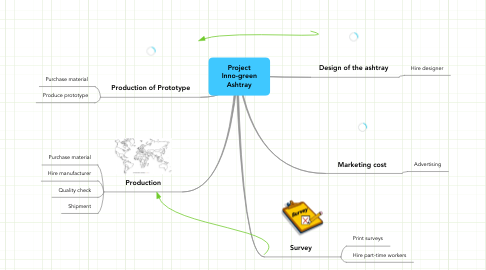 Mind Map: Project Inno-green Ashtray