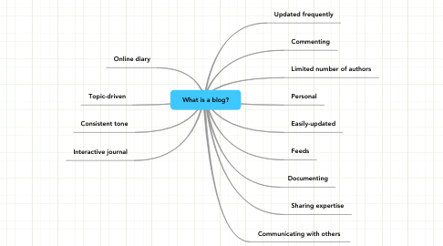 Mind Map: What is a blog?