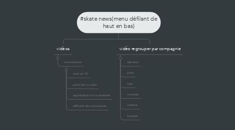 Mind Map: #skate news(menu défilant de haut en bas)