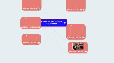 Mind Map: ESTIMULACIÓN INFANTIL TEMPRANA