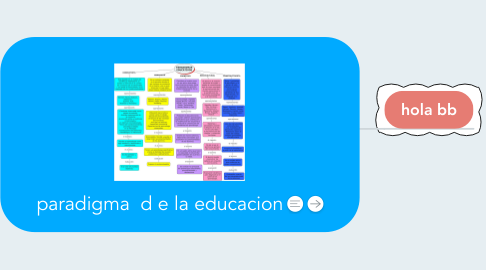 Mind Map: paradigma  d e la educacion