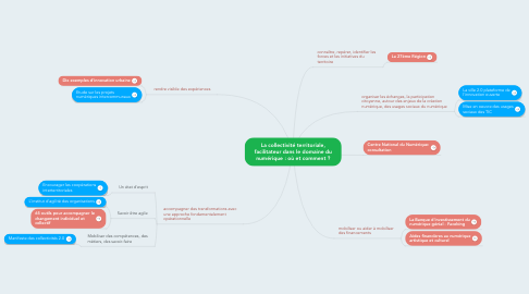 Mind Map: La collectivité territoriale, facilitateur dans le domaine du numérique : où et comment ?