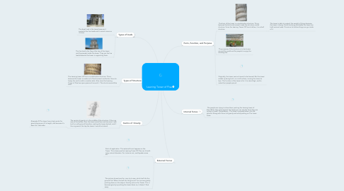 Mind Map: Leaning Tower of Pisa