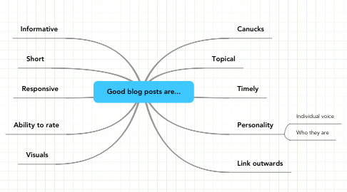 Mind Map: Good blog posts are...