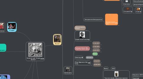 """Mind Map: Книжный клуб """"Лезвие бритвы""""!"""