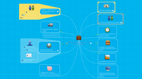 Mind Map: IMPACTO DE LA INTERNET EN LOS NEGOCIOS