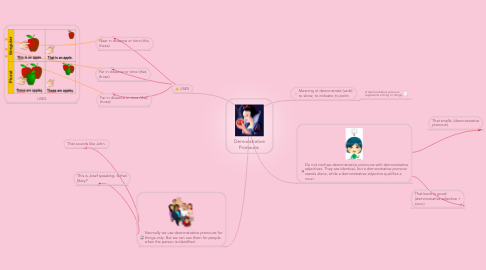 Mind Map: Demonstrative Pronouns.