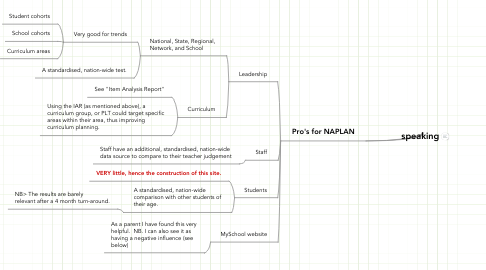Mind Map: speaking