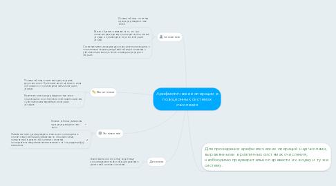 Mind Map: Арифметические операции в позиционных системах счисления
