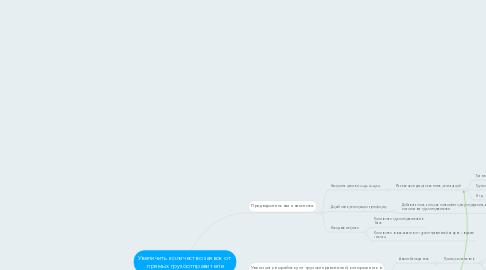 Mind Map: Увеличить количество заявок от  прямых грузоотправителе