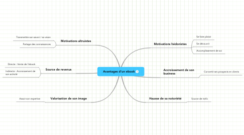 Mind Map: Avantages d'un ebook