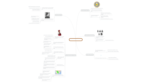 Mind Map: CHAPTER 11 SECTION 2