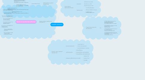 Mind Map: ทฤษฎีเกี่ยวกับจิตวิทยา