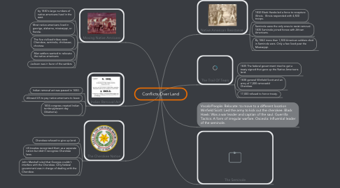 Mind Map: Conflicts Over Land
