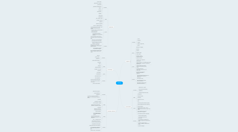 Mind Map: аватар