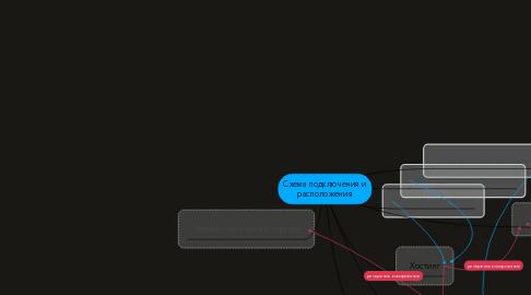 Mind Map: Схема подключения и расположения