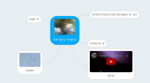 Mind Map: החורף בישראל