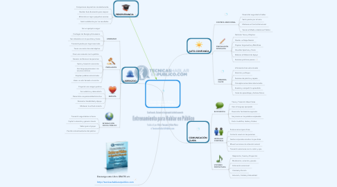 Mind Map: Como Hablar en Publico COMO UN PROFESIONAL