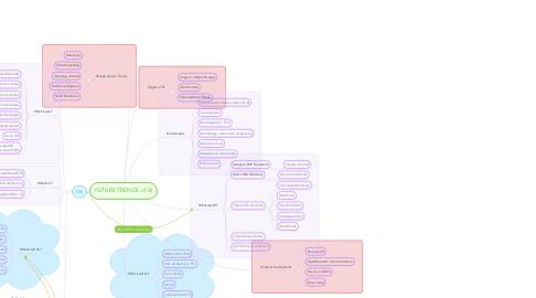 Mind Map: FUTURE TRENDS of BI