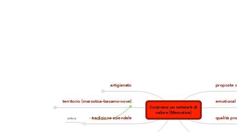 Mind Map: Costruirsi un network di valore (Marostica)