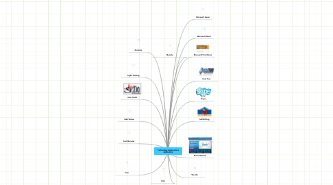 Mind Map: Technology Applications 2009-2010