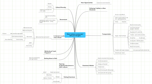 Mind Map: More inclusive community?Add your thoughts