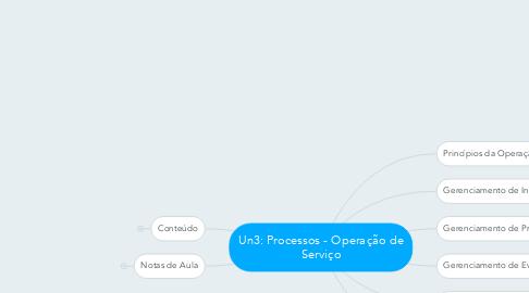 Mind Map: Un3: Processos - Operação de Serviço