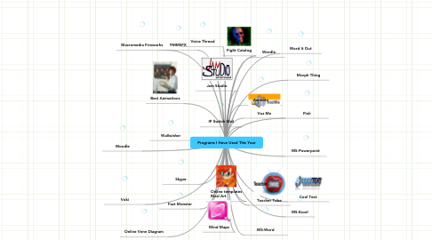 Mind Map: Programs I Have Used This Year