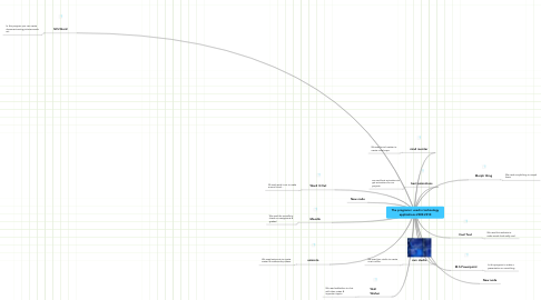 Mind Map: The programs i used in technology applications 2009-2010