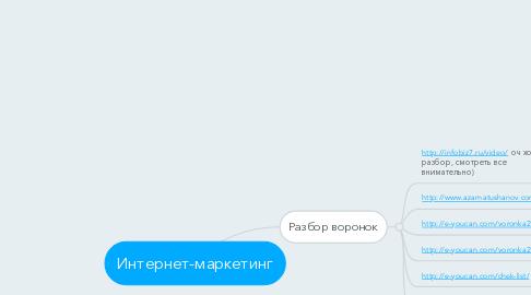 Mind Map: Интернет-маркетинг
