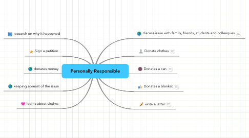 Mind Map: Personally Responsible