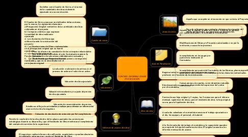 Mind Map: CONTROL DE OBRAS CIVILES EN EJECUCIÓN