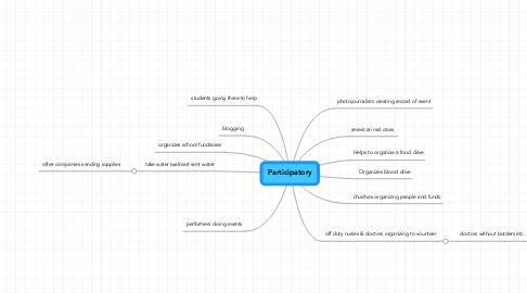 Mind Map: Participatory