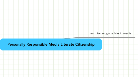 Mind Map: Personally Responsible Media Literate Citizenship
