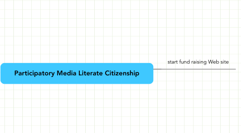 Mind Map: Participatory Media Literate Citizenship