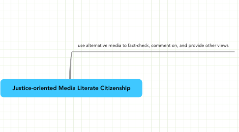 Mind Map: Justice-oriented Media Literate Citizenship