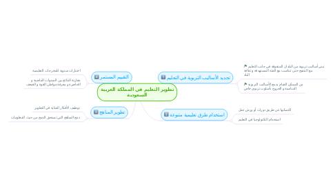 Mind Map: تطوير التعليم في المملكة العربية السعودية