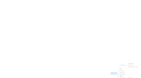 Mind Map: De Kloosterveste Wij geloven in jouw toekomst!