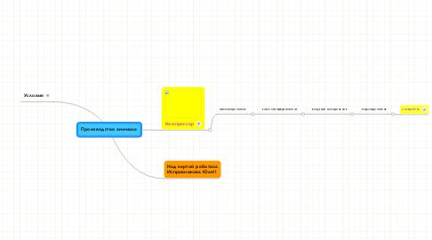 Mind Map: Производство аммиака