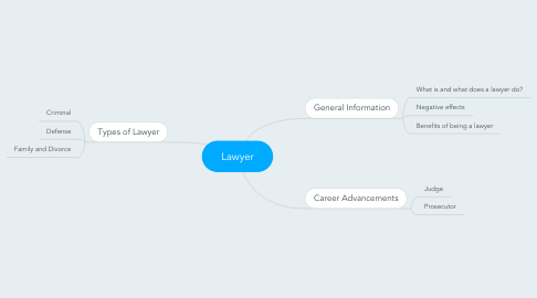 Mind Map: Lawyer