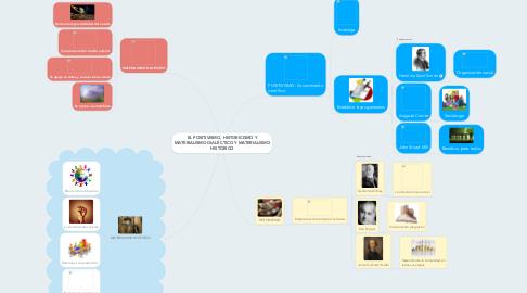Mind Map: EL POSITIVISMO, HISTORICISMO Y MATERIALISMO DIALÉCTICO Y MATERIALISMO HISTÓRICO