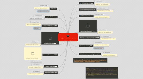 Mind Map: IDEA: Special Education Categories and Accomodations