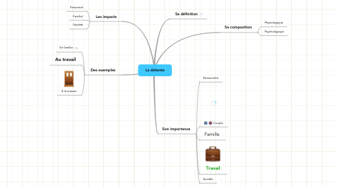Mind Map: La détente